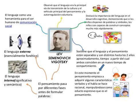 imagenes mentales piaget pdf vigotsky