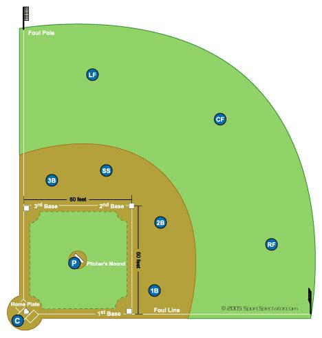softball field diagram and softball positions
