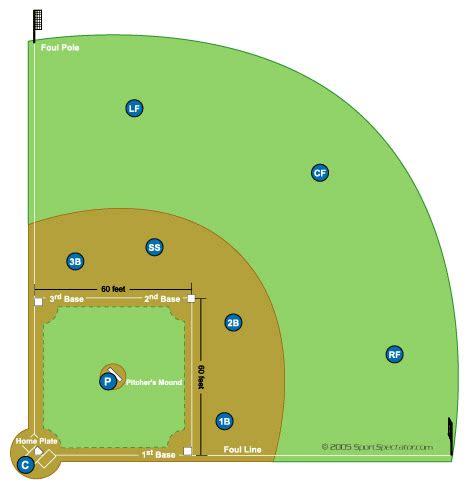 softball diagram fielding softball field diagram and softball