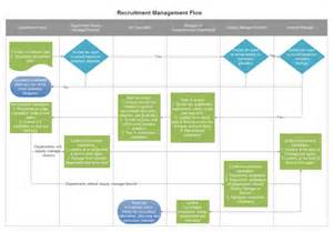 recruitment management flowchart examples and templates