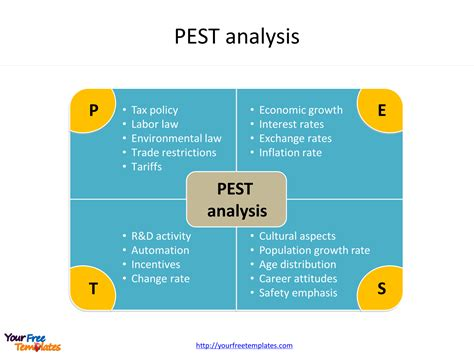 Pest Analysis Template Free Powerpoint Templates Pest Template