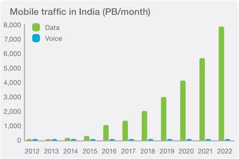 mobile data mobile data consumption in india 11 gb per active