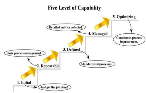 Organizational Maturity Models Tutorialspoint