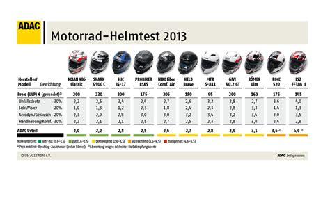 Motorradhelm Test 2014 Adac by Elf Motorradhelme Im Test Verkehrsunfall Und Fahrzeugtechnik
