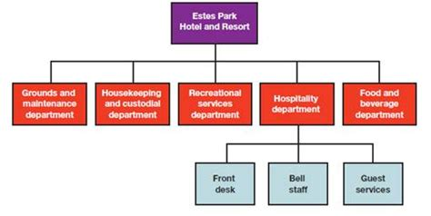 what is room division management in hotel solved the following partial organization chart pertains to th chegg