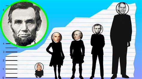 abraham lincoln heights how is abraham lincoln height comparison