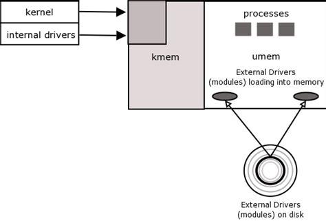 tutorial linux kernel module loadable d 233 finition what is