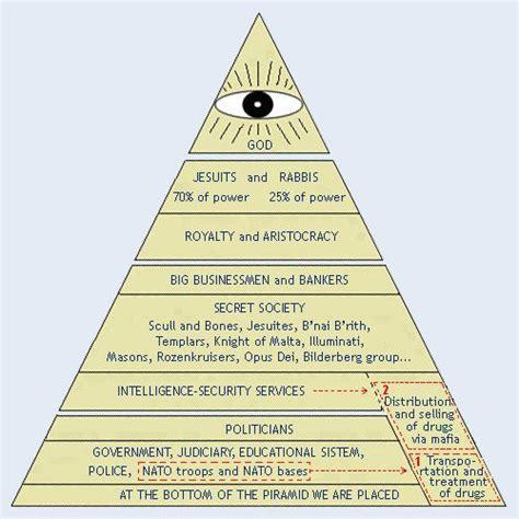 basic illuminati structure jesuits a disgusting organisation eric phelps