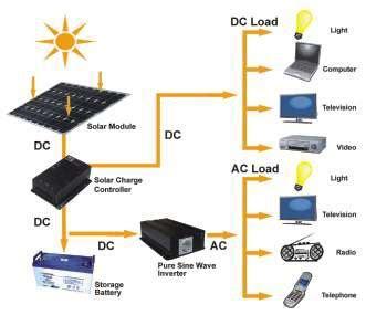 Panel Surya 2000 Watt rote pintar listrik tenaga matahari dari solar 50 w