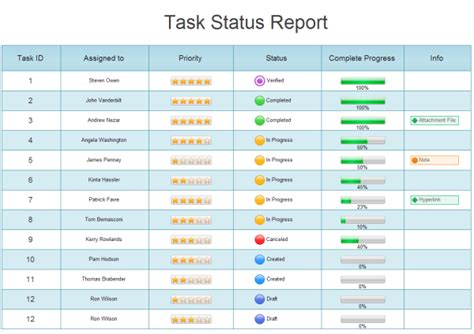 Task Status Report Template exle of project charts