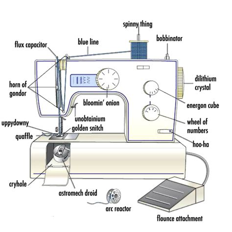 swing machine parts sewing machine parts labeled occasionalpiece quilt