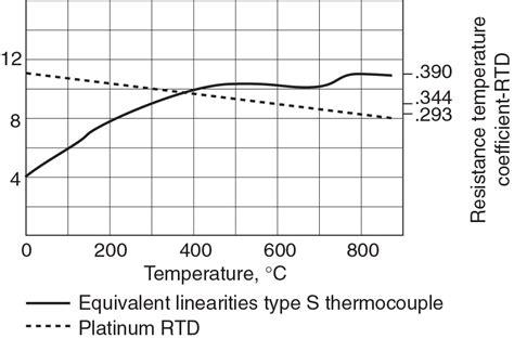 thermocouple resistance values rtd resistor values 28 images temperature sensors thermocouple vs rtd vs thermistor vs