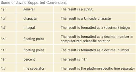 format html string c object references overloaded methods string methods