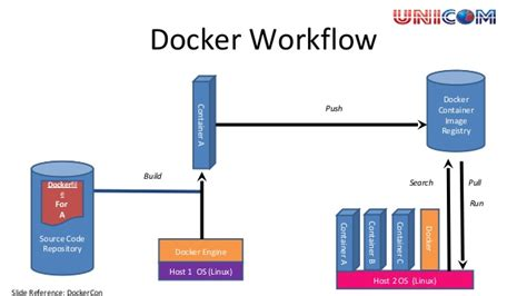 docker container tutorial linux docker a new linux container technology based light