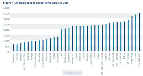 building cost building costs in london now second highest in world