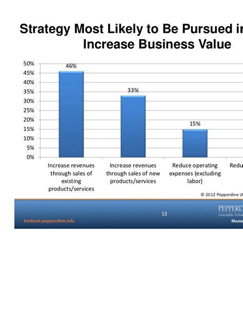 Pepperdine Mba Class Size by Pepperdine 2012 U S Economic Forecast