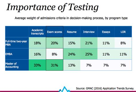 Mba Gmat Ranges how important is the gre for mba admissions gre vs gmat