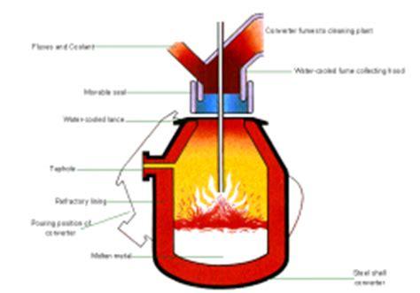 bessemer process diagram steel manufacture steelconstruction info
