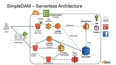 Elemental Architecture serverless architecture