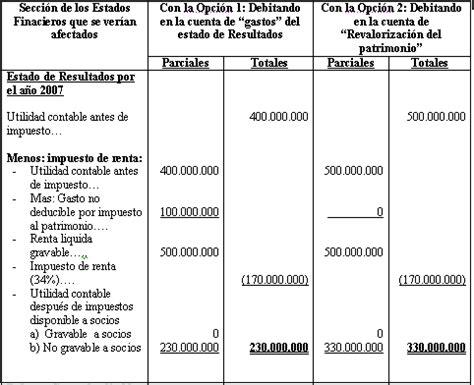 contabilizacion en cuenta contable del impuesto a la riqueza c 243 mo deber 225 efectuarse la causaci 243 n del nuevo impuesto al