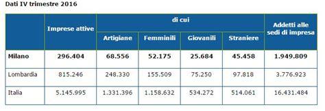 dati aziende italiane aprire attivit 224 commerciale nel 2017 opportunit 224 o pazzia