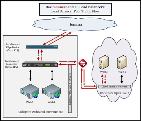 f5 network diagram using dedicated load balancers with rackconnect v2 0