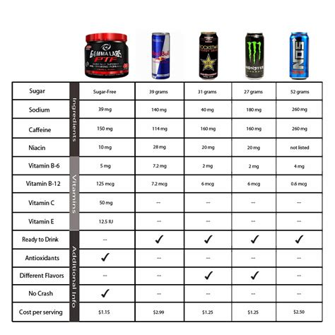 q energy drink ingredients student health center wellness energy drinks what are