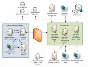 configuration manager2012 architecture submited images