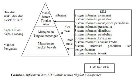 Manajemen Pemasaran Farmasi Surno 1 nrld s sistem informasi manajemen