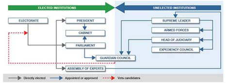 electoral college process flowchart election day updates on the voting in iran the new york