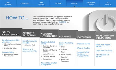 account based marketing template summit 2014 abm programs of the year emc siriusdecisions
