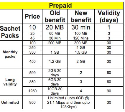 idea online recharge prepaid recharge tariff section dauphinoocr idea prepaid plans in mp