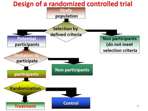 blind study advantages randomized controlled trials howmed