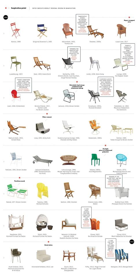 types of chair seats 1000 images about direction handbook on