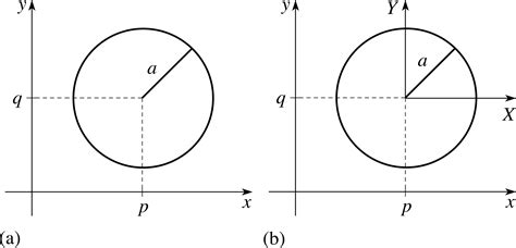translating conic sections pplato flap math 2 3 conic sections