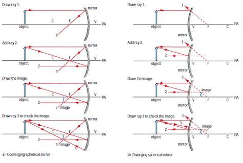 diagrams for converging lenses diagrams diagram site