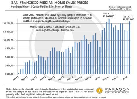 did san francisco real estate values hit a peak only 11