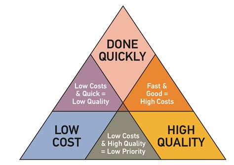 opm3 assessment consulting triple constraint inc