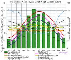 Weather For Mn Minneapolis Minnesota Climate Minneapolis Minnesota