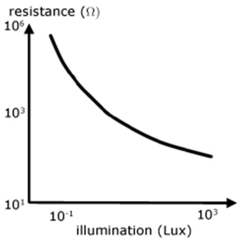 light dependent resistor characteristics curve electricity simple electrical circuits
