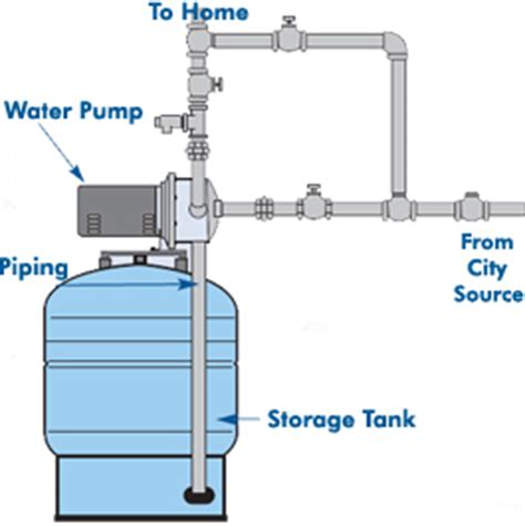 water pressure tank diagram amtrol 20 gallon tank water pressure booster systems with