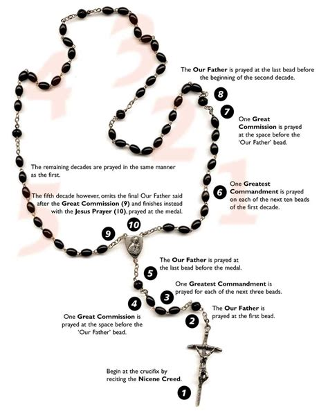 meaning of rosary detailed bead by bead
