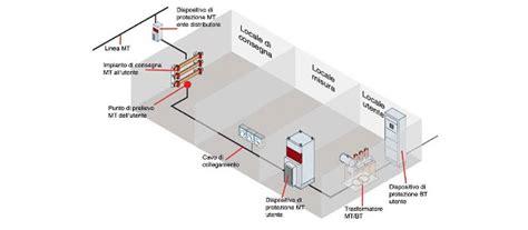 cabine di trasformazione enel cabine elettriche e sistemi di rifasamento energy