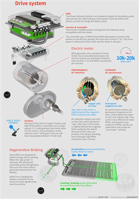 diagram of electric car motor gallery how to guide and