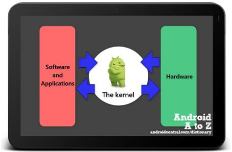 android kernel android a to z what is a kernel android central