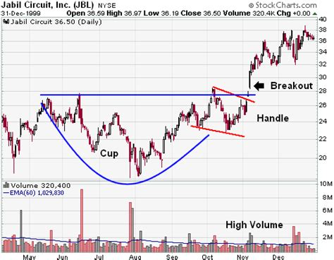 cup and handle chart pattern video cup with handle continuation chartschool