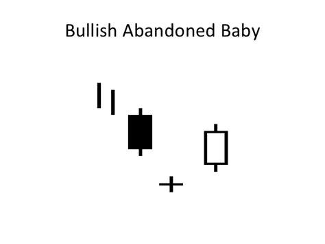 candlestick pattern abandoned baby candlestick patterns