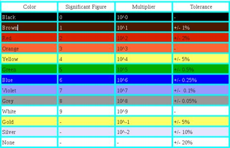 resistor color coding images resistor color code electronics tutorials