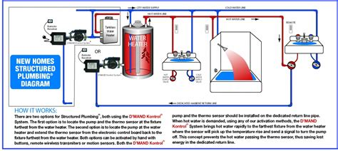 Heat For Plumbing by Typical Pool Plumbing Diagram Typical Get Free Image
