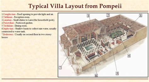 A Pattern Language For Houses At Pompeii Herculaneum And Ostia | typical villa layout from pompeii architecture